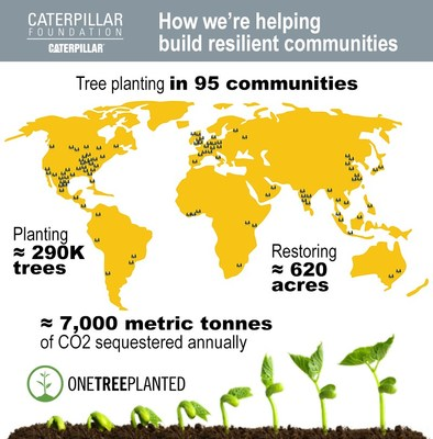 The Caterpillar Foundation and One Tree Planted will collaborate on tree planting engagements in 95 communities across the globe to ensure ecological restoration outcomes that include planting approximately 290,000 trees, restoring approximately 620 acres, and an estimated 7,000 metric tonnes of CO2 sequestered per year.