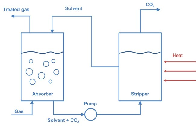 Basic overview of a solvent-based CO2 capture process. Source: IDTechEx