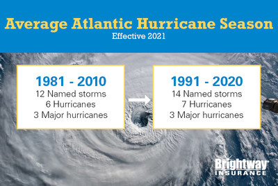 NOAA updated averages for the Atlantic hurricane season, and averages for named storms and hurricanes went up. Brightway Insurance, one of the country's largest Personal Lines insurance agencies, says it's more important now than ever before to ensure you prepare for the upcoming season, which includes making sure you have the insurance coverage you need to rebuild your home and replace contents in the event disaster strikes.