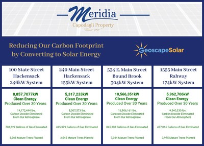 Meridia reduces carbon footprint by converting to Solar Energy