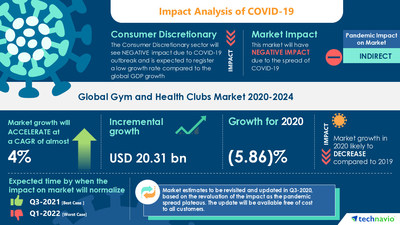 Technavio has announced its latest market research report titled Gym and Health Clubs Market by Service and Geography - Forecast and Analysis 2020-2024