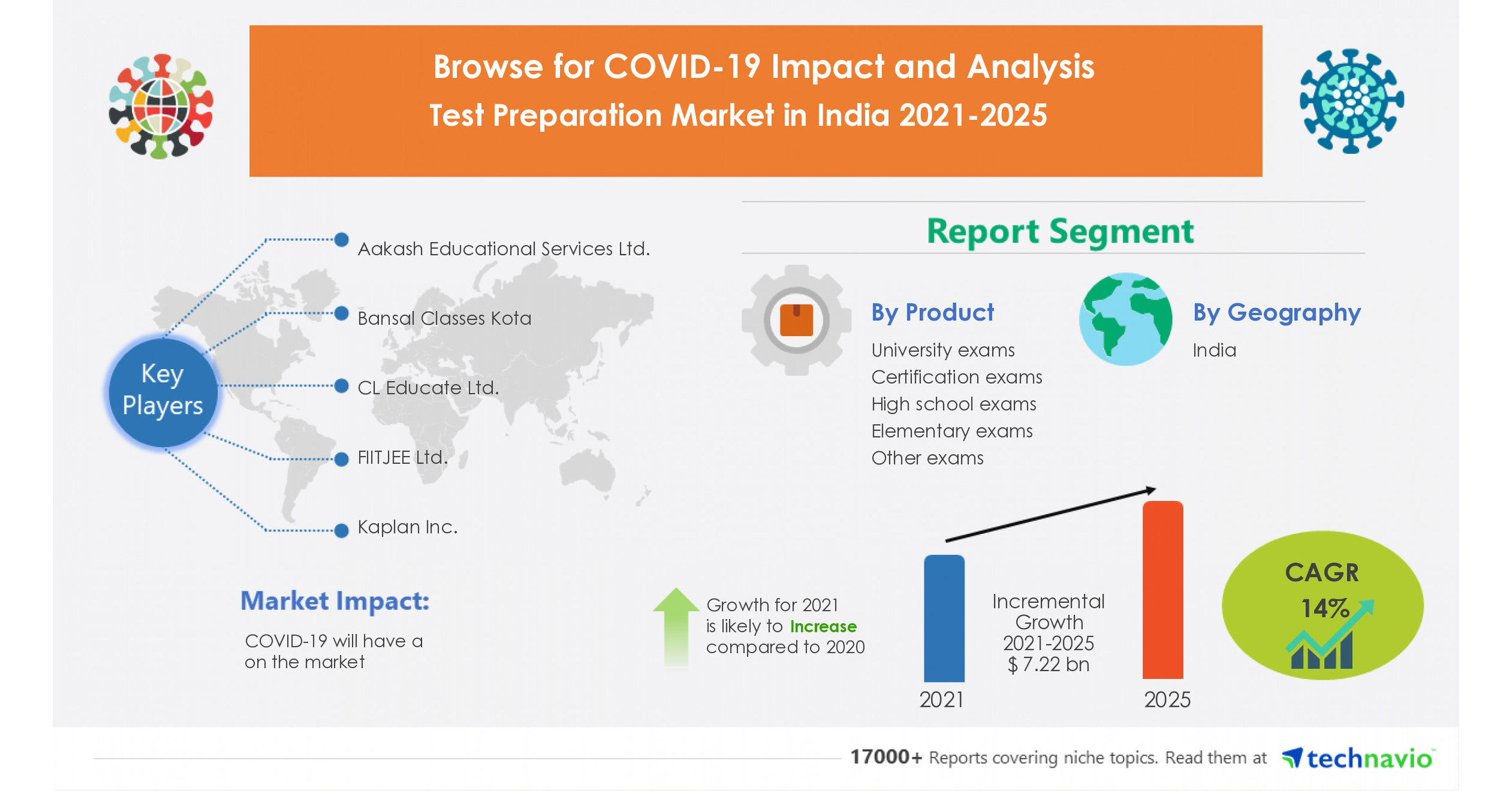 20.20 Billion Growth Expected in Test Preparation Market in India ...
