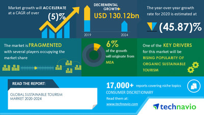 Technavio has announced its latest market research report titled Sustainable Tourism Market by Type and Geography - Forecast and Analysis 2020-2024