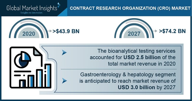 Major contract research organization market players include Laboratory Corporation of America Holdings, IQVIA, Pharmaceutical Product Development and PRA Health Science, PAREXEL International.