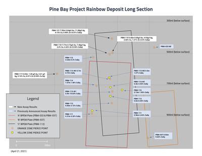 Pine Bay Project Rainbow Deposit Long Section (CNW Group/Callinex Mines Inc.)