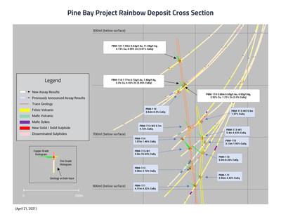 Pine Bay Project Rainbow Deposit Cross Section (CNW Group/Callinex Mines Inc.)