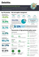 Deloitte's 10th Annual Global Chief Procurement Officer Survey...