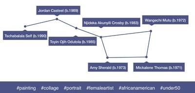 Emergence of a constellation of female artists © Artprice.com