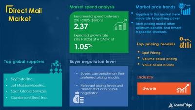 Direct Mail Market Procurement Research Report