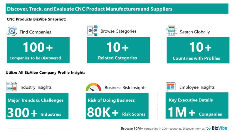 Snapshot of BizVibe's CNC product supplier profiles and categories.