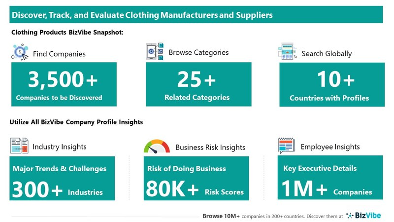 Snapshot of BizVibe's clothing supplier profiles and categories.