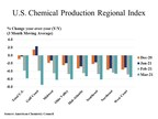U.S. Chemical Production Falls In March As Winter Storm Impact...
