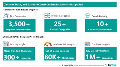 Snapshot of BizVibe's concrete supplier profiles and categories.