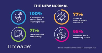 Of the employees surveyed that were previously working on-site pre-pandemic but are currently working from home — all say they have some anxiety about returning to work.   - Limeade Institute, Employee Care: Defining the New Normal 2021