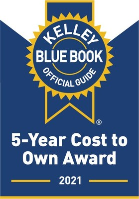 To help in-market car shoppers make smart purchase decisions, Kelley Blue Book's experts today name the 2021 model-year brand and category winners of the 10th annual 5-Year Cost to Own Awards. These awards recognize new vehicles with the lowest projected ownership costs over the initial five-year ownership period.