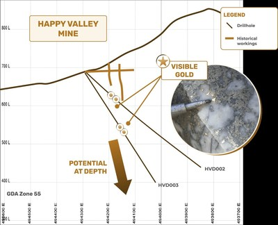 Figure 1 – Cross Section through drill holes (228° GDA94) showing location of visible gold intersections. HVD003 drill core section (189.00m) (CNW Group/E79 Resources Corp.)