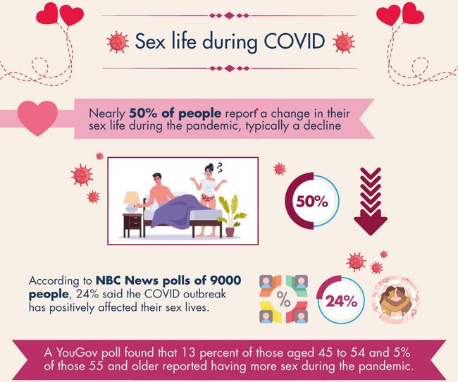 An excerpt from Love Connection's accompanying infographic about the impact of the pandemic on sex, relationships and divorce