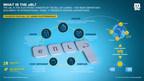 MSC使用Wave BL的平台推出全球客户的新电子提单