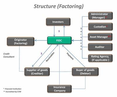Figura 1: Structure (factoring). Fonte: EFCAN ADVOGADOS