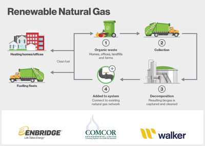 New partnership between Enbridge, Walker Industries and Comcor Environmental aims to transform landfill waste into carbon-neutral energy which will be injected into local natural gas distribution networks across Canada. (CNW Group/Enbridge Inc.)
