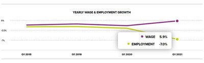 Chart 1: Yearly Wage & Employment Growth – March 2021, according to the ADP Workforce Vitality Report by the ADP Research Institute.