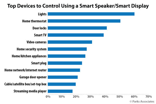 Parks Associates: Top Devices to Control Using a Smart Speaker/Smart Display