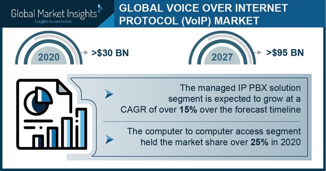 Major voice over internet protocol market players include Alcatel Lucent, AT&T, Cisco, Citrix, Deutsche Telekom, Ribbon Communication.