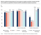 Au Québec, au premier trimestre de 2021, l'emploi se situait à 96,9 % du niveau d'avant la pandémie et le taux de chômage était le plus bas au Canada