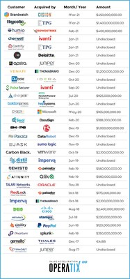 Operatix Customers Acquired since 2017