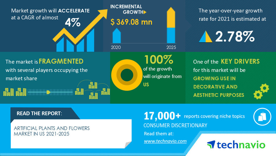 Artificial Plants and Flowers Market in US by End-user, Distribution channel, and Geography - Forecast and Analysis 2021-2025