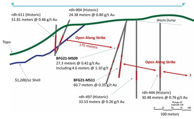 Figure 2: Long section of Polaris Vein (Looking SE)2 (CNW Group/Augusta Gold Corp.)