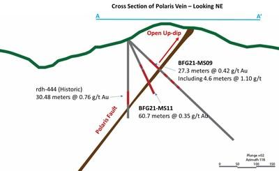 Figure 3: Cross section of Polaris Vein (Looking NE) 2 (CNW Group/Augusta Gold Corp.)