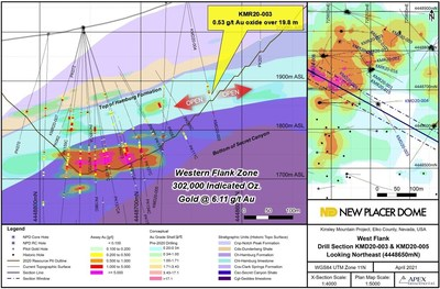 Figure 3. Western Flank Zone Drill Section KMD20-003 (CNW Group/New Placer Dome Gold Corp.)