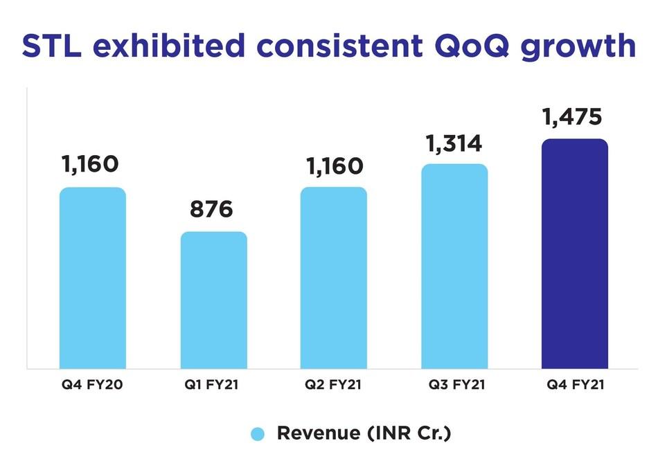 STL_QoQ_Growth
