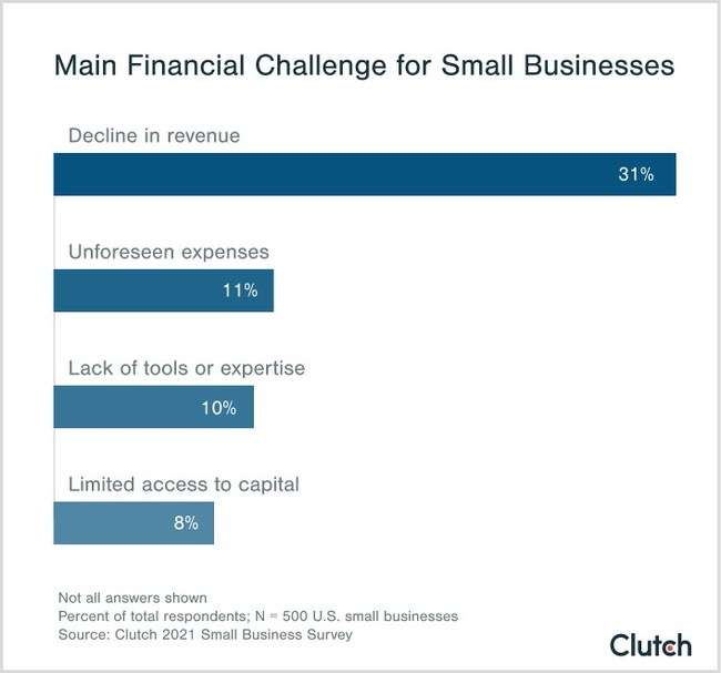 Declining revenue was the most common business challenge in 2020, finds new report from Clutch.