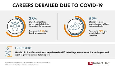 Research from Robert Half shows how employees' careers and employers' promotion plans have been negatively impacted by the pandemic.