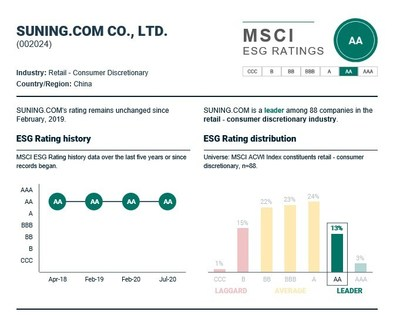 Suning.com's MSCI ESG rating updated in July 2020