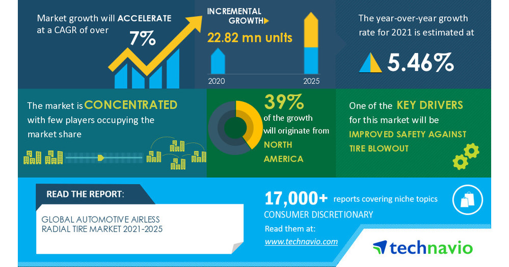 Photo of Automotive Airless Radial Tire Market Expected to Record a CAGR of over 7% by 2025 |Technavio