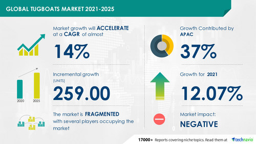 Technavio has announced its latest market research report titled Tugboats Market by Type and Geography - Forecast and Analysis 2021-2025