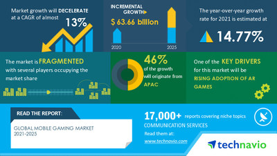 Technavio has announced its latest market research report titled Mobile Gaming Market by Platform and Geography - Forecast and Analysis 2021-2025