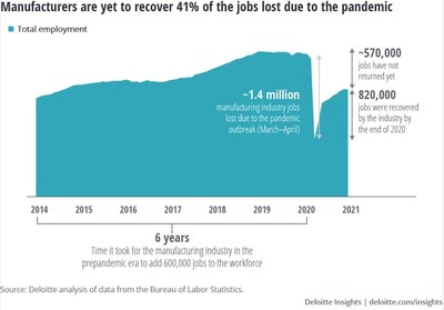 Manufacturers are yet to recover 41% of the jobs lost due to the pandemic