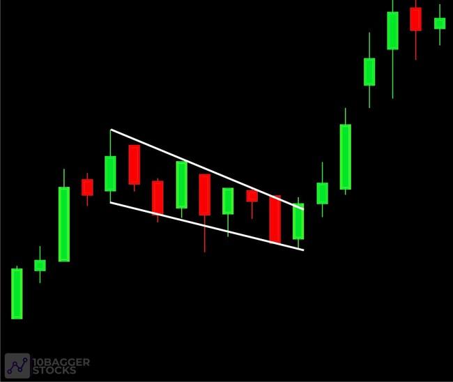 10 Échantillon de modèle de graphique de drapeau taureau Stocks Bagger