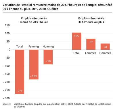 Variation de l'emploi rémunéré moins de 20 $ l'heure et de l'emploi rémunéré 30 $ l'heure ou plus, 2019-2020, Québec (Groupe CNW/Institut de la statistique du Québec)