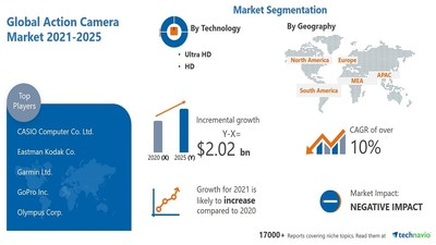 Technavio has announced its latest market research report titled Action Camera Market by Technology, End-user, Distribution Channel, and Geography - Forecast and Analysis 2021-2025