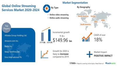 Technavio has announced its latest market research report titled Online Streaming Services Market by Type and Geography - Forecast and Analysis 2020-2024