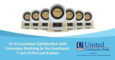 United Community Bank was once again ranked #1 in Customer Satisfaction with Consumer Banking in the Southeast, according to the J.D. Power 2021 U.S. Retail Banking Satisfaction Study. United has received this recognition 7 out of the last 8 years.