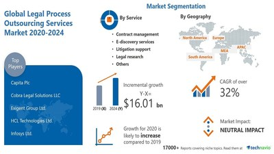 Technavio has announced its latest market research report titled Legal Process Outsourcing Services Market by Service and Geography - Forecast and Analysis 2020-2024