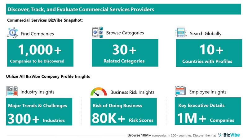 Snapshot of BizVibe's commercial services company profiles and categories.