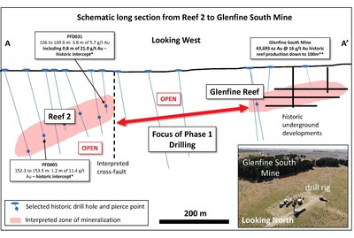 Schematic long-section from the southern Reef 2 prospect to the northern Glenfine South mine showing the priority target area. Map showing section line in Figure 2. *Figures for illustrative purposes only. (CNW Group/Outback Goldfields Corp.)