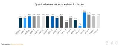 Quantidade de cobertura de analistas dos fundos